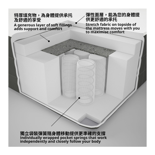 HÖVÅG - pocket sprung mattress, extra firm/king | IKEA Hong Kong and Macau - 50452711_S4