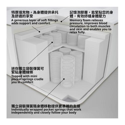 HOKKÅSEN - pocket sprung mattress, firm/double | IKEA Hong Kong and Macau - 10425932_S4